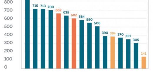 Grafico a barre decessi per Covid nel mondo